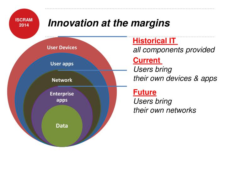 Innovation at the margins