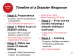 timeline of a disaster response