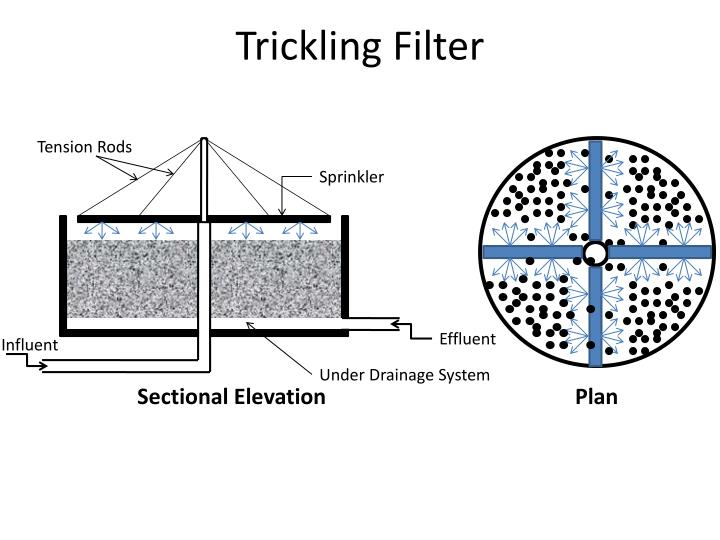 Trickling Filter in addition Fig5 likewise Value stream mapping3 moreover Gear Ppt 46260640 additionally Strategy. on process flow