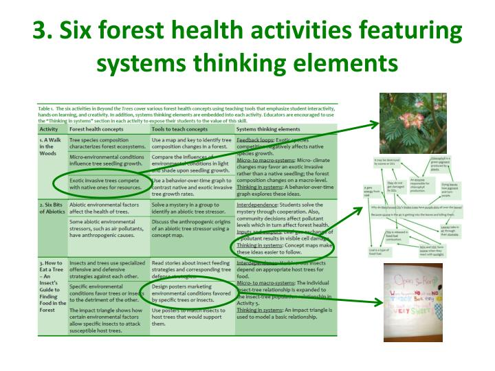 3. Six forest health activities featuring systems thinking elements