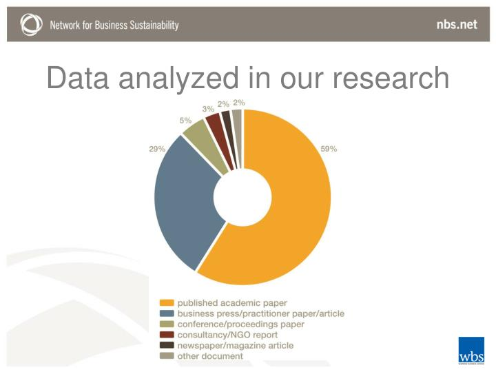 Data analyzed in our research