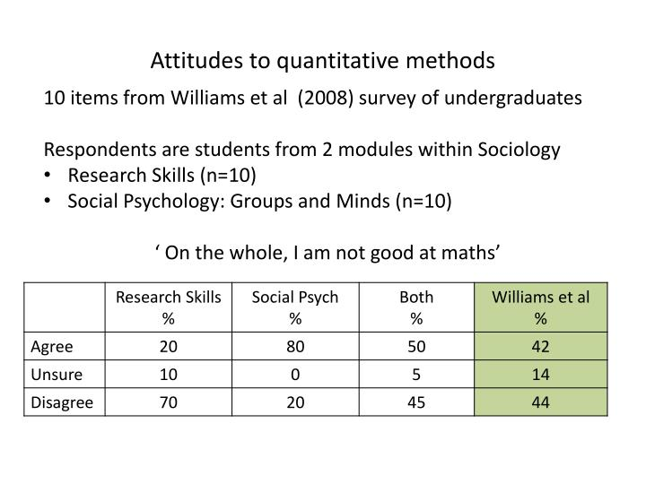 Attitudes to quantitative methods