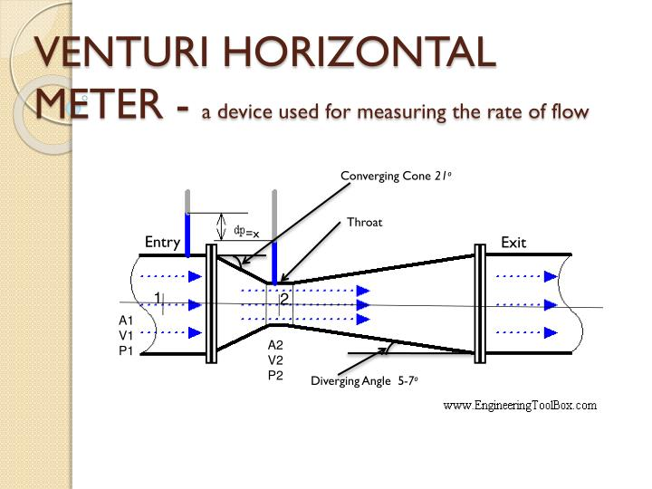 Venturi horizontal meter a device used for measuring the rate of flow