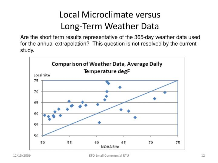 Local Microclimate versus