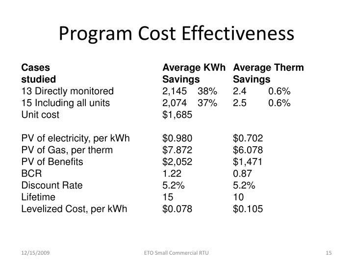 Program Cost Effectiveness