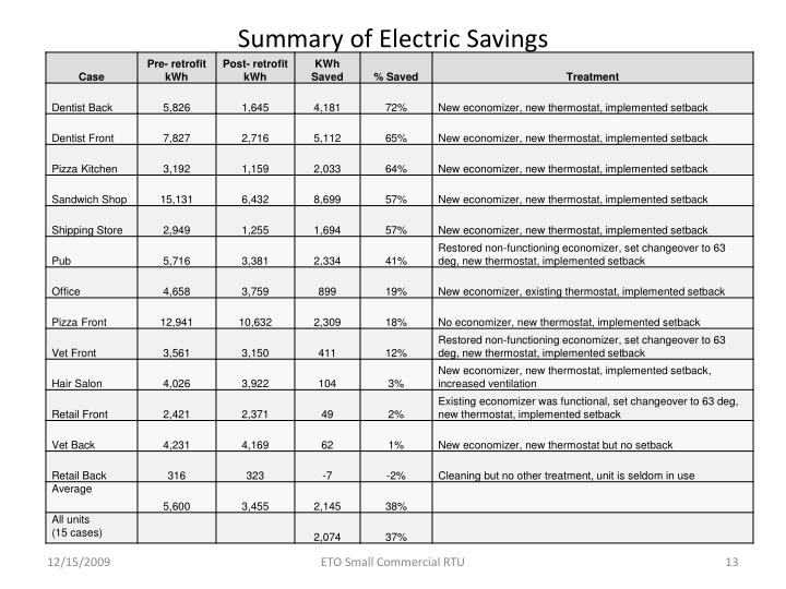 Summary of Electric Savings