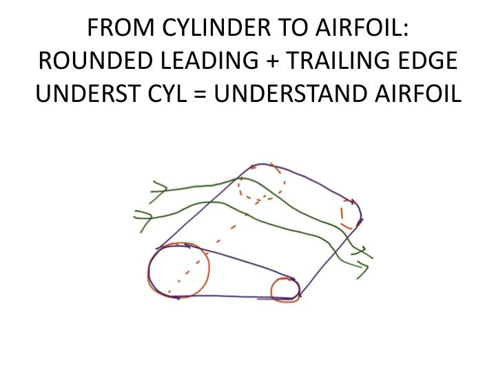 FROM CYLINDER TO AIRFOIL: ROUNDED LEADING + TRAILING EDGE