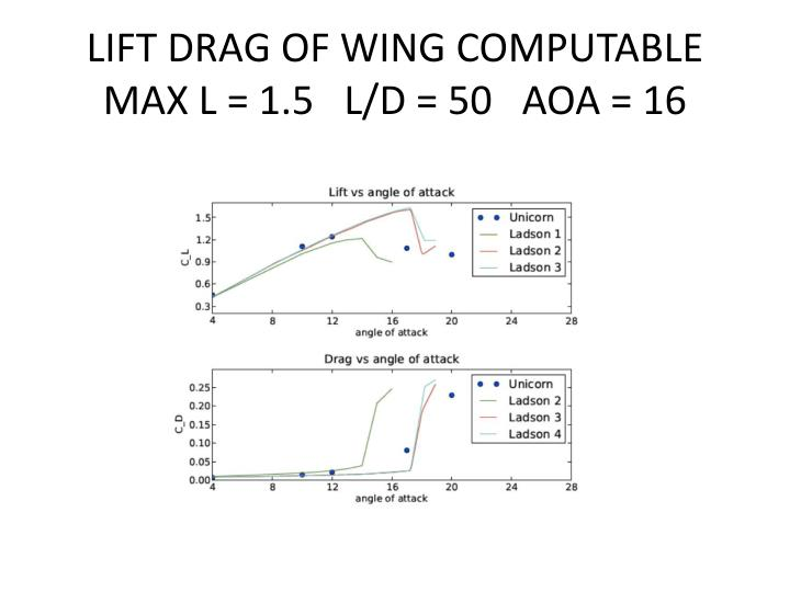 LIFT DRAG OF WING COMPUTABLE