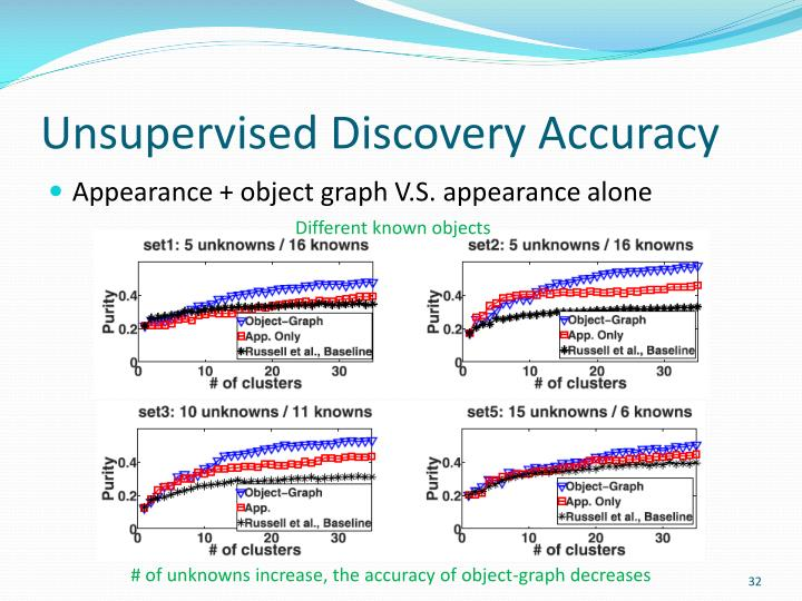 Unsupervised Discovery Accuracy