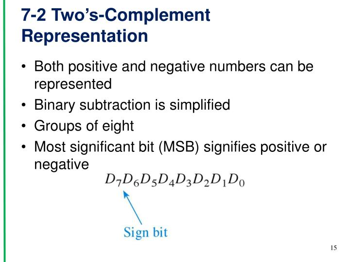 7-2 Two's-Complement Representation