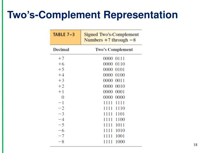 Two's-Complement Representation