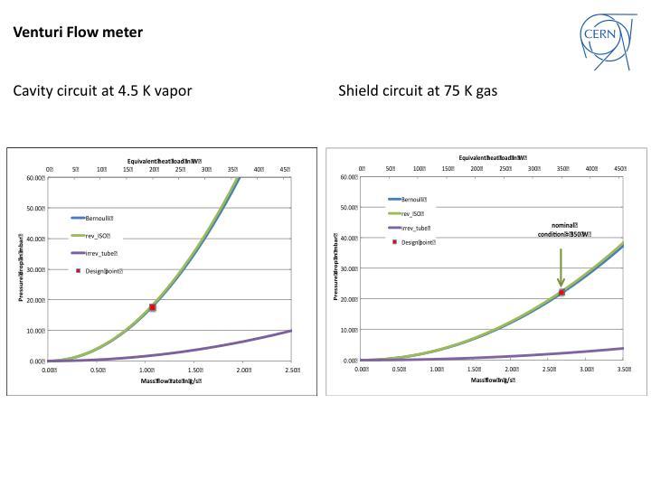 Venturi Flow meter