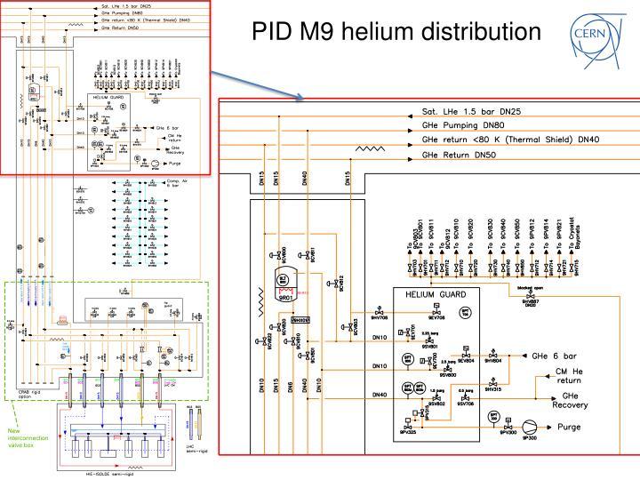PID M9 helium distribution
