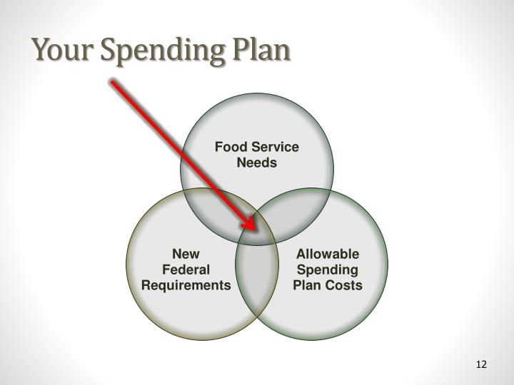 Your Spending Plan