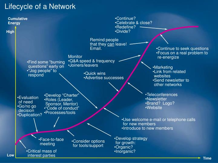 Lifecycle of a Network