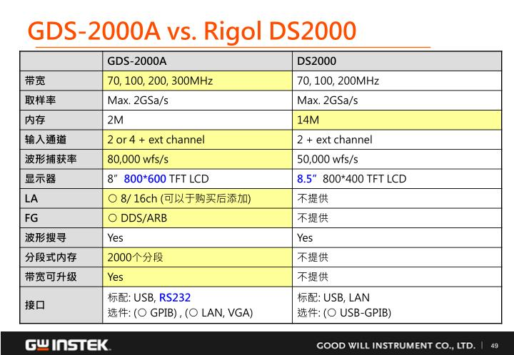GDS-2000A vs. Rigol DS2000