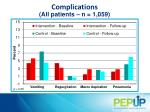 complications all p atients n 1 059