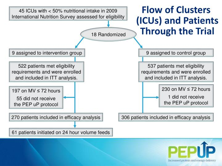 Flow of Clusters