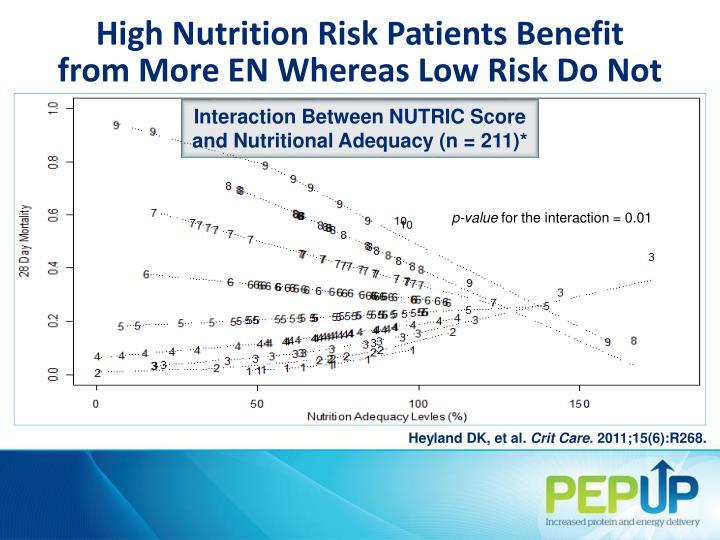 High Nutrition Risk P