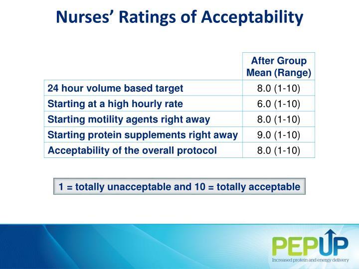 Nurses' Ratings of Acceptability