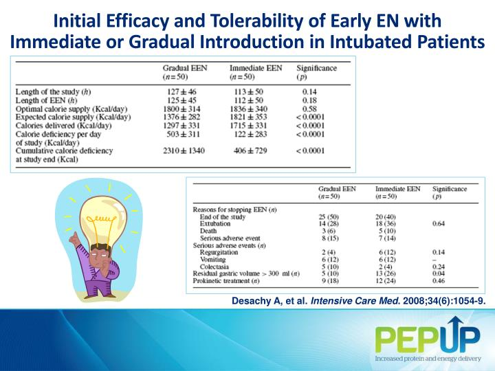Initial Efficacy and Tolerability