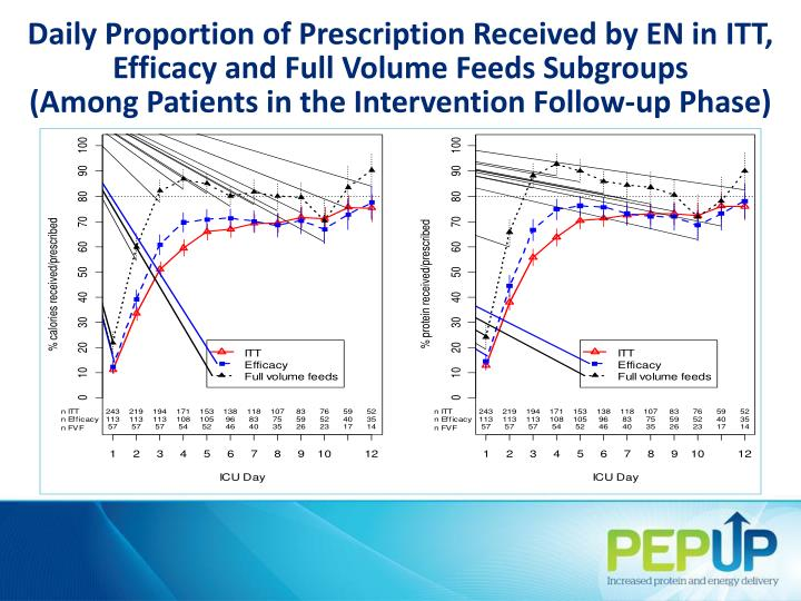 Daily Proportion of Prescription Received by EN in