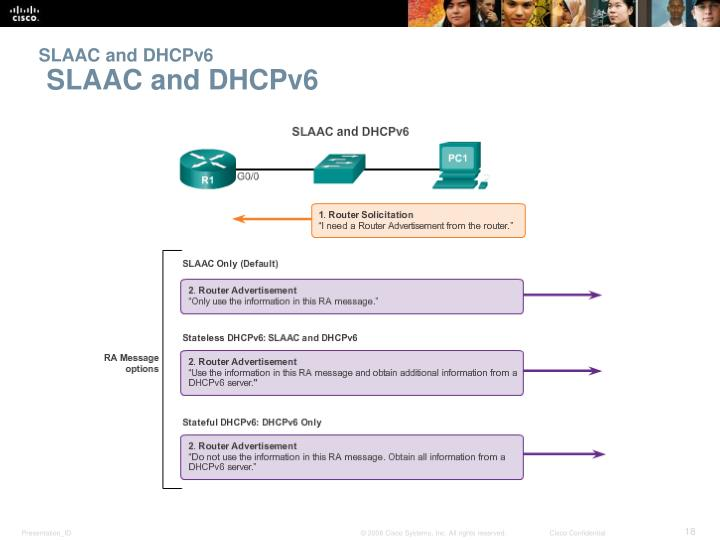 SLAAC and DHCPv6