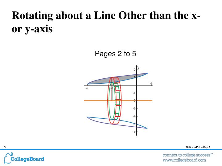 Rotating about a Line Other than the x- or y-axis