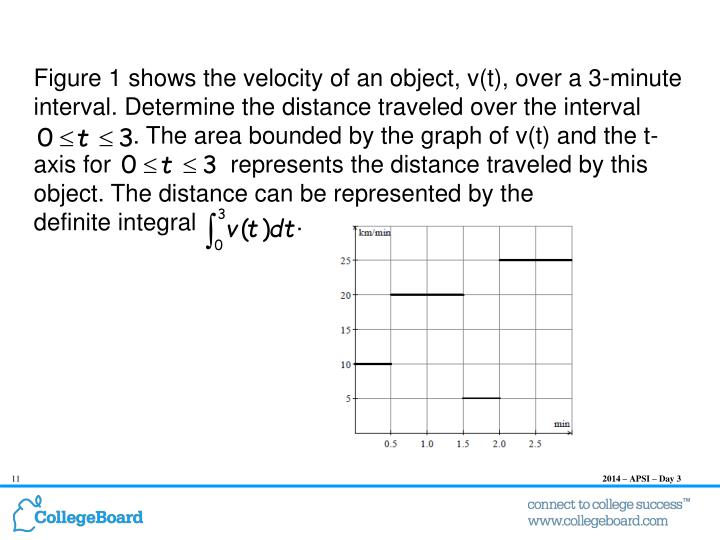 Figure 1 shows the velocity of an object, v(t), over a 3-minute interval. Determine the