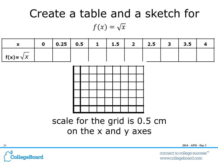 Create a table and a sketch for