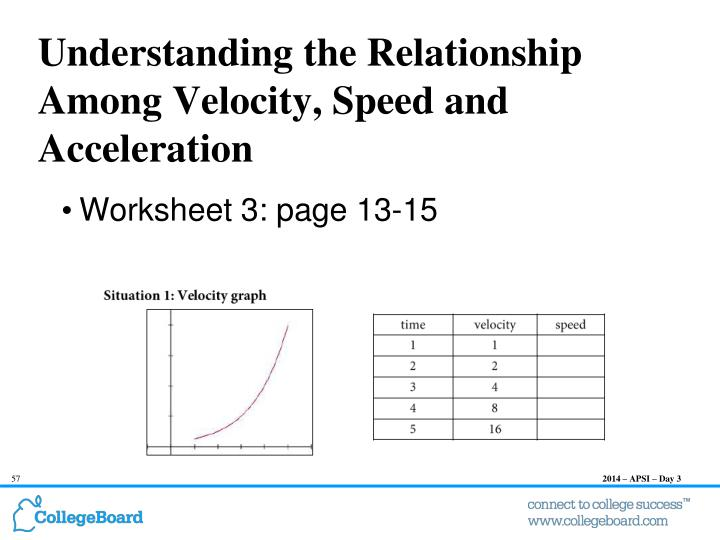 Understanding the Relationship Among Velocity, Speed and Acceleration