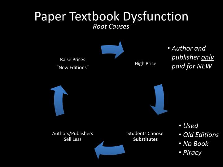 Paper Textbook Dysfunction
