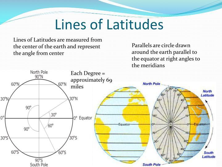 Lines of Latitudes