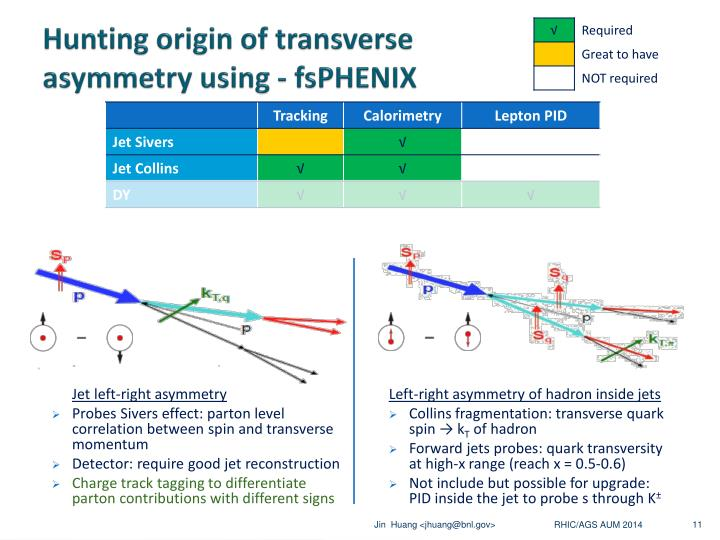 Hunting origin of transverse asymmetry using - fsPHENIX