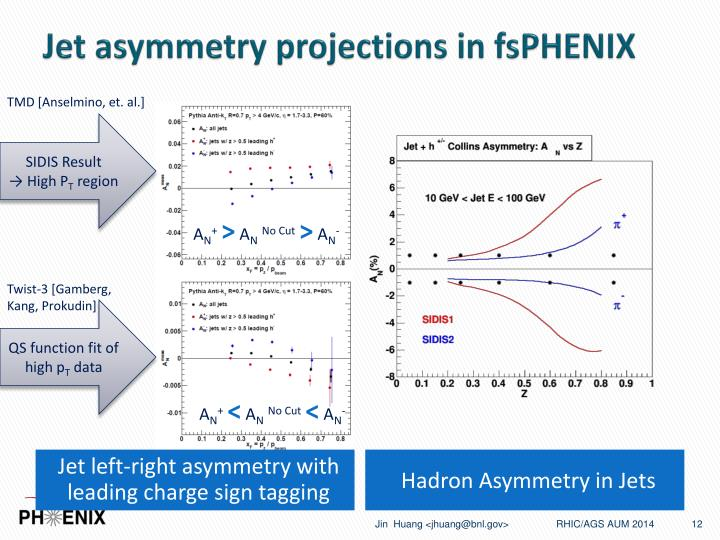 Jet asymmetry projections in fsPHENIX