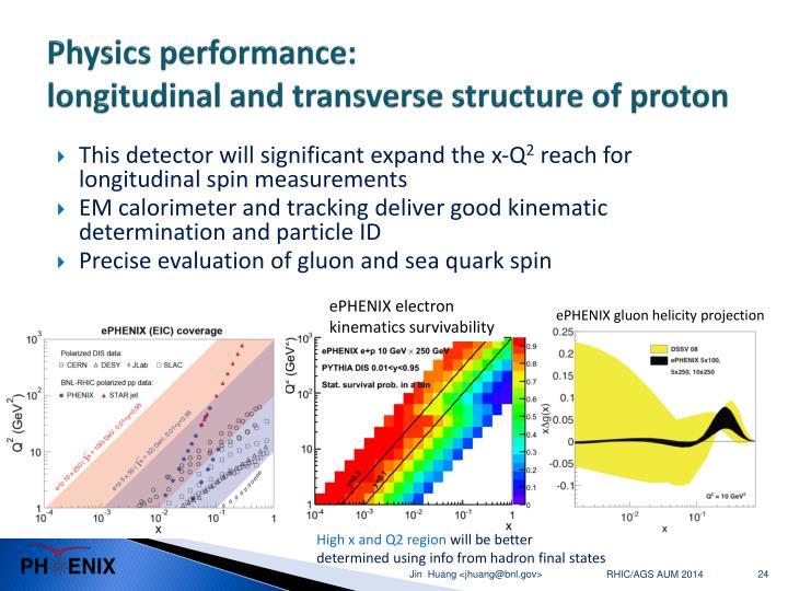 ePHENIX gluon helicity projection