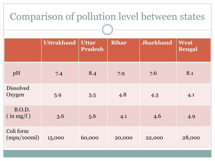 Comparison of pollution level between states