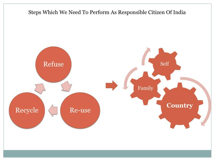 Steps Which We Need To Perform As Responsible Citizen Of India