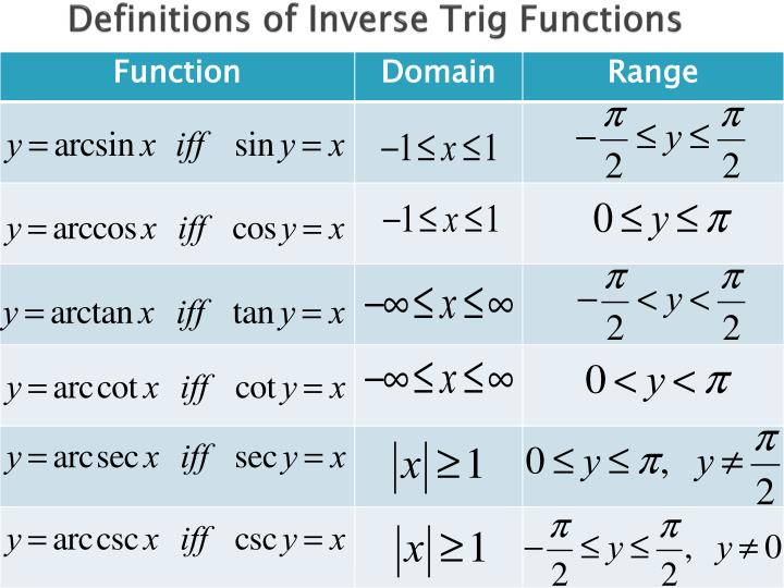 Definitions of inverse trig functions