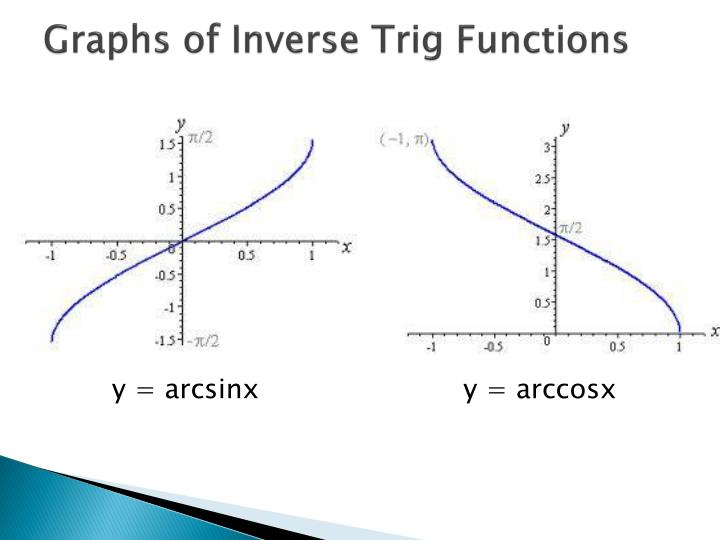 Graphs of inverse trig functions