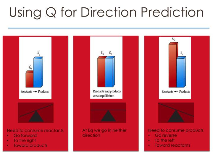 Using Q for Direction Prediction