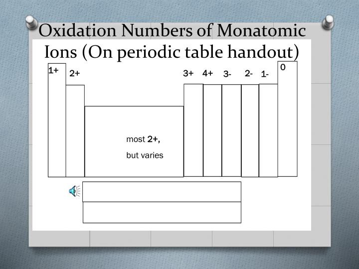 Oxidation numbers of monatomic ions on periodic table handout
