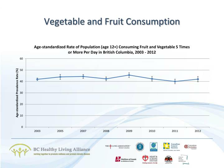 Vegetable and Fruit Consumption