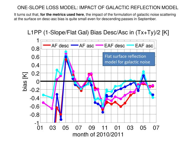 ONE-SLOPE LOSS MODEL: IMPACT OF GALACTIC REFLECTION MODEL
