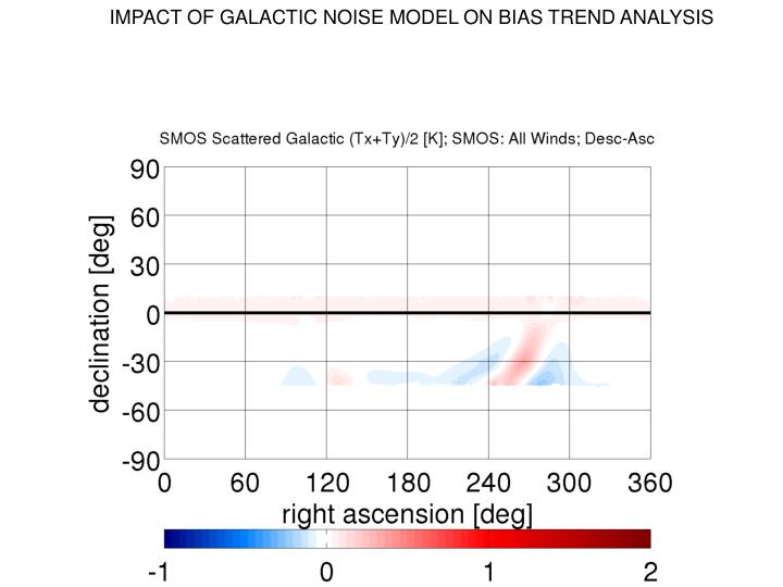 IMPACT OF GALACTIC NOISE MODEL ON BIAS TREND ANALYSIS