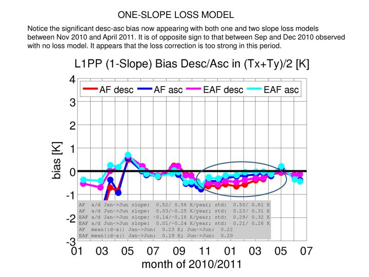 ONE-SLOPE LOSS MODEL