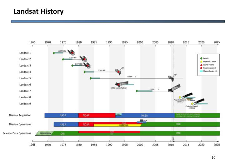 Landsat History