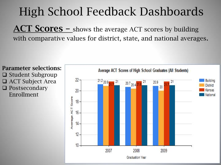 High School Feedback Dashboards