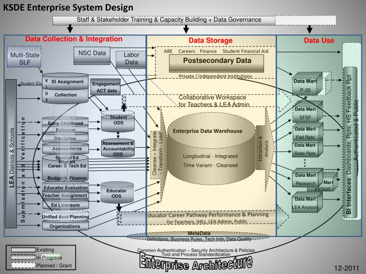 KSDE Enterprise System Design