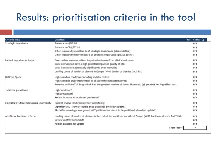 Results: prioritisation criteria in the tool